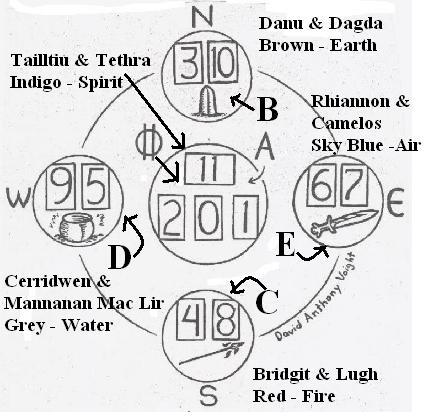 Druid Layout as illustrated in the original article in 1980, the numbers on the card might  may well indicate the preferred placement of cards #0-11.  An interesting card placement is done by the original graphic. It begins with a triple placement of cards 0, 1 & 2, which is a nice start at the center.  After that there is a North, South, West, East; a cross like motion.  That is followed by a East, South, West, North, clockwise motion, again finishing at the Center.  It starts and stops in the center.  For those of you familiar with the tarot, you can figure out what meaning to ascribe to each.  Quite interesting don't you think?